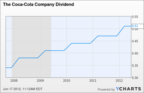 KO Dividend Chart