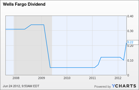 WFC Dividend Chart