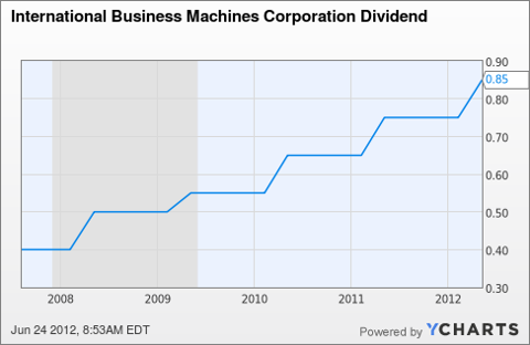 IBM Dividend Chart