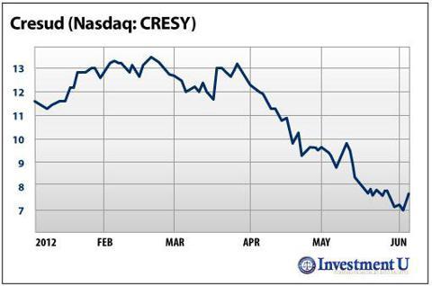 Cresud (Nasdaq: <a href='http://seekingalpha.com/symbol/CRESY' title='Cresud S.A.C.I.F. y A.'>CRESY</a>)