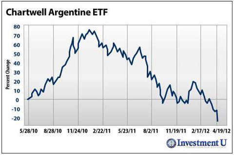 Crisis Investing in Argentina
