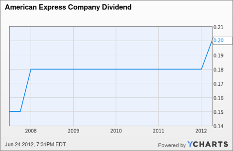 AXP Dividend Chart