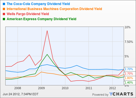 KO Dividend Yield Chart