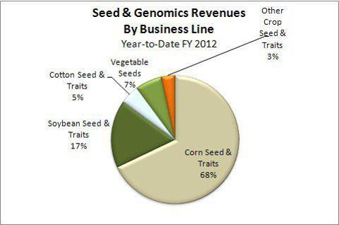 Monsanto Seeds and Genomics Revenues by Category - FY2012 Year to Date
