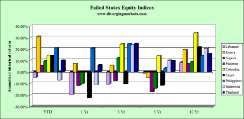 Failed States Equity Indices