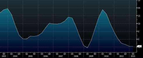 Australian house price index, established homes YoY.