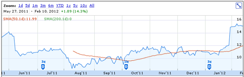 Pep Boys Share Price - May 27, 2011 - Feb 10, 2012