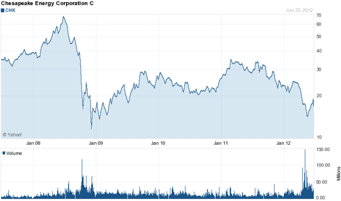 Chesapeake Energy (<a href='http://seekingalpha.com/symbol/chk' title='Chesapeake Energy Corporation'>CHK</a>) 5 Year Chart
