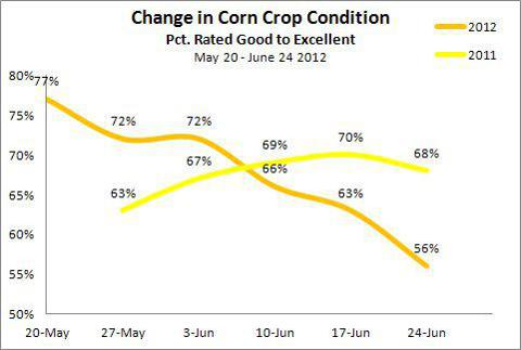 Change Corn Crop Condition May 20 - June 24 2012 YoY