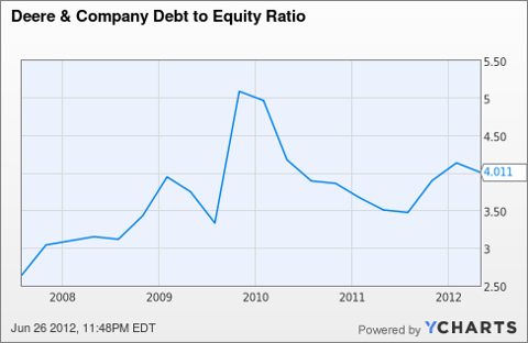 DE Debt to Equity Ratio Chart