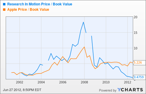 RIMM Price / Book Value Chart