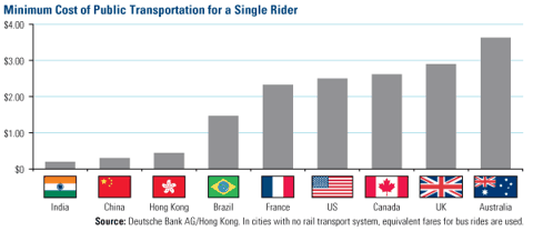 Minimum cost of Public Transportation for a Single Rider