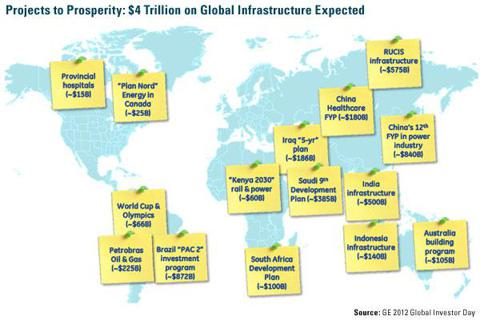 $4T Infrastructure Fundings Globally