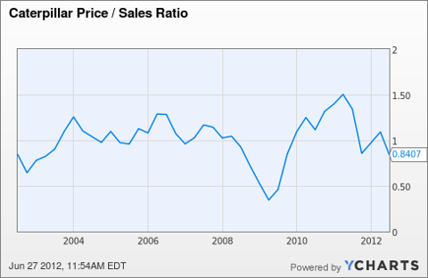 CAT Price / Sales Ratio Chart
