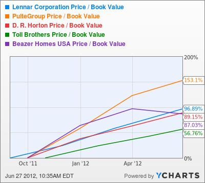 LEN Price / Book Value Chart