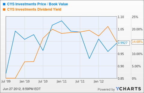 CYS Price / Book Value Chart