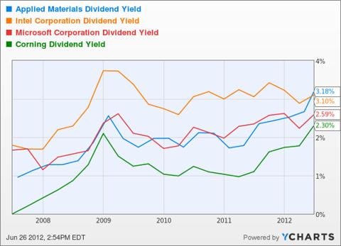 AMAT Dividend Yield Chart