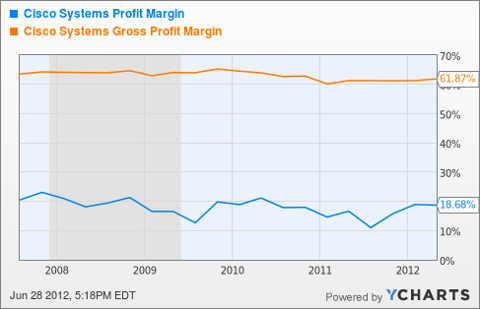 CSCO Profit Margin Chart