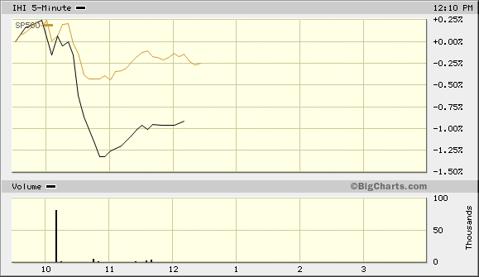 IHI Versus Market