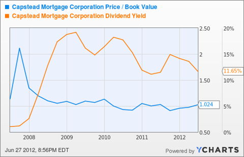 CMO Price / Book Value Chart