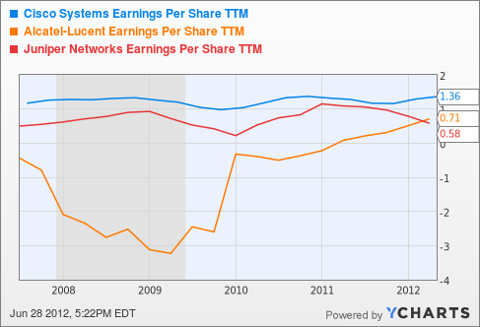 CSCO Earnings Per Share TTM Chart