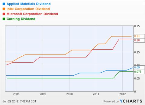 AMAT Dividend Chart