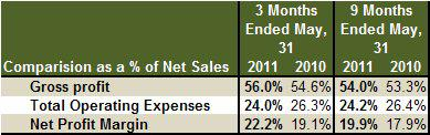 Monsanto Margin Data 3Q 2012 vs 3Q 2011
