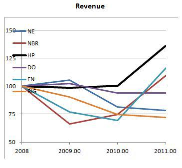 HP Revenue