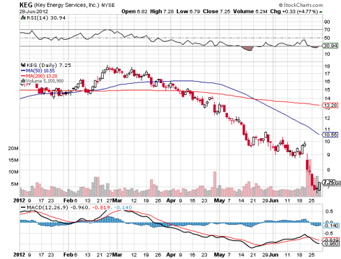 Consider buying $10.50 Stop / Stop Loss $8.75 / Initial Target $16.00
