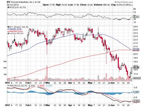 Consider buying $20.75 Stop / Stop Loss $17.40 / Initial Target $22.50