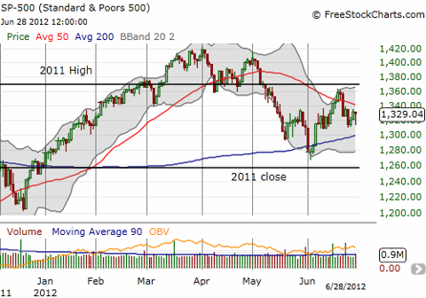 The S&P 500 has recently traded in a 100-point holding pattern well-contained by the 2011 high and close