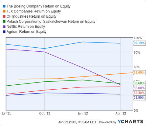 BA Return on Equity Chart