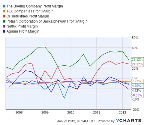 BA Profit Margin Chart