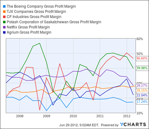 BA Gross Profit Margin Chart