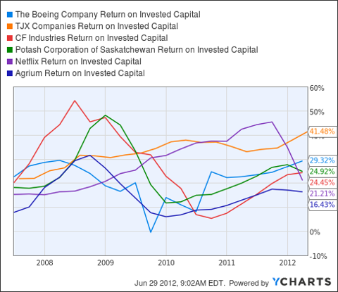 BA Return on Invested Capital Chart
