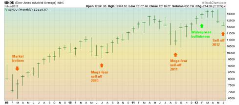 DJIA monthly stock chart