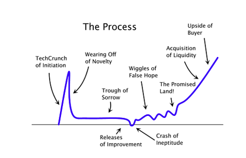 3.25.12 Startup Curve.png