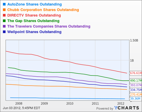 AZO Shares Outstanding Chart
