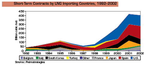 Spot market growth for LNG cargoes