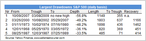 Largest Drawdowns S&P 500