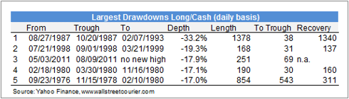 Largest Drawdowns Long/Cash