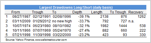 Largest Drawdowns Long/Short