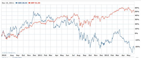 GES vs XRT, 2 year chart