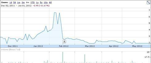 BNCC share price Dec 2011 - May 2012