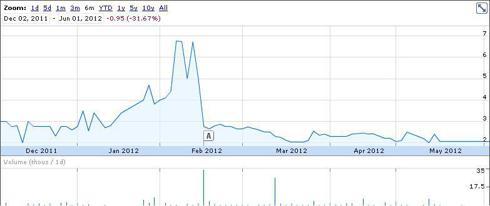 BNCC share price Dec 2011 - May 2012