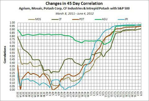 Major Fertilizer Stocks Change in 45 Day Correlation with S&amp;P 500