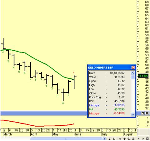 6-4-2012 9-38-29 AM gdx chart
