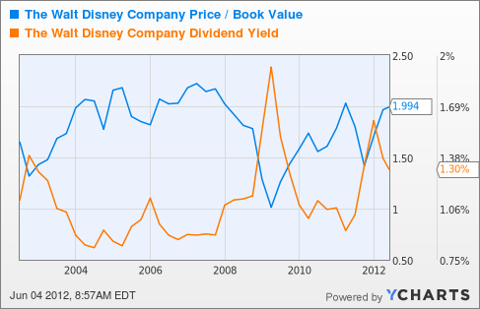 DIS Price / Book Value Chart