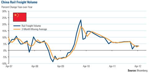 China Rail Freight Volume