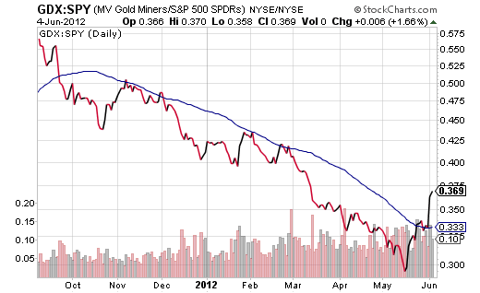 GDX-SPY Price Ratio